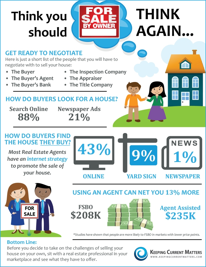 Think You Should FSBO? Think Again!